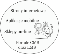 Aplikacje i strony internetowe